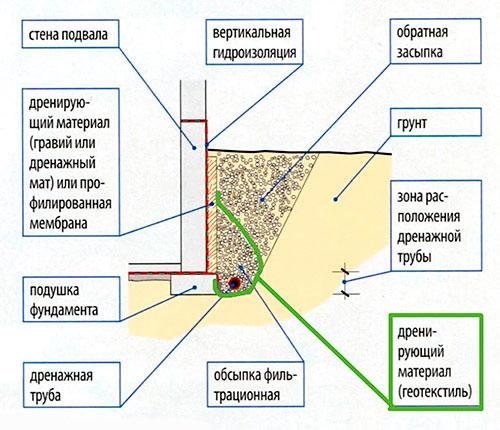 Схема применения дренажа для фундамента с геотекстилем