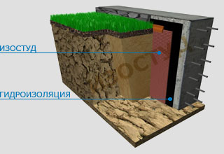 Защита стен подвала