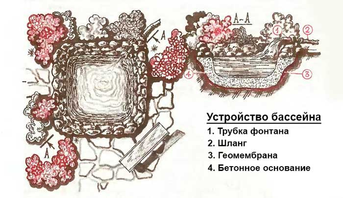 Самодельный бассейн на даче