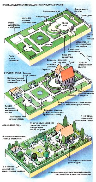 План сада с дорожками изготовленными своими руками