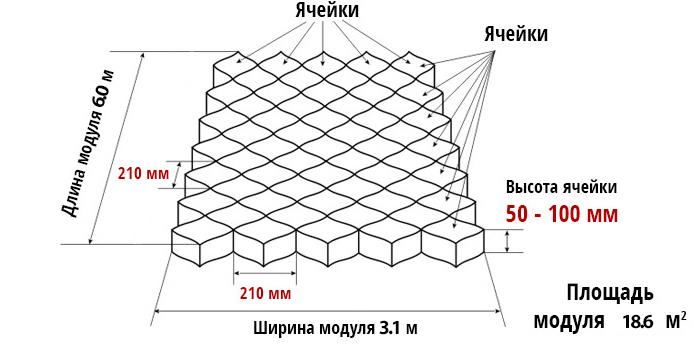 Размер модуля георешетки